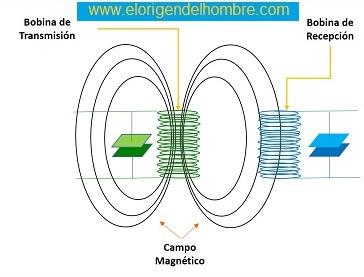 transmision bobina resonante